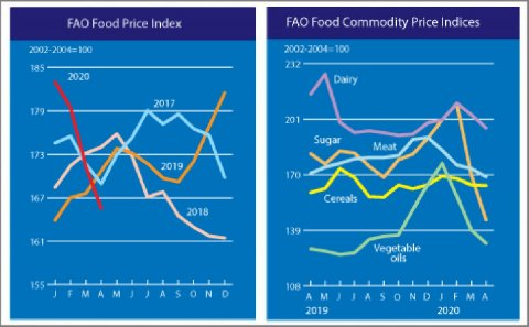 In April the FAO Food Price Index fell for the third consecutive month