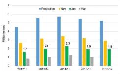 United Kingdom: January Potato Stocks reach parity with 2016 levels