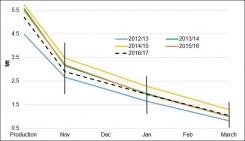 Great Britain potato stocks at similar level as last year.