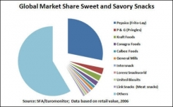 What is happening in the savory snacks market?