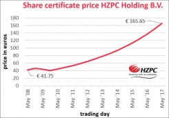 Value HZPC certificates again increases by the maximum amount