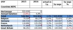 NEPG: Aardappel-areaal in Noord-west Europa groeit 5 procent