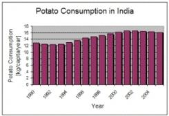 potato consumption in India
