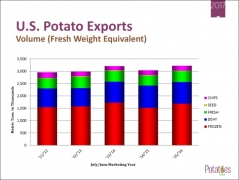 Potatoes USA International Marketing Committee Meeting Overview