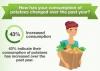 Increased Potato Consumption